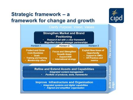 Strategic framework – a framework for change and growth Improve Infrastructure and Organisation Integrated systems and digital capabilities Aligned and.