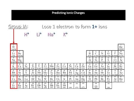 Predicting Ionic Charges Group IA: Lose 1 electron to form 1+ ions H+H+H+H+ Li + Na + K+K+K+K+