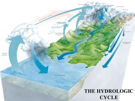 THE HYDROLOGIC CYCLE. The Hydrologic Cycle The Hydrologic Cycle - Fresh Water Storage Reservoir % of Total Fresh Water Glaciers (Frozen)76% Groundwater22%