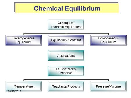Chemical Equilibrium Concept of Dynamic Equilibrium Heterogeneous Equilibrium Equilibrium Constant Applications Le Chatelier's Principle TemperatureReactants/ProductsPressure/Volume.