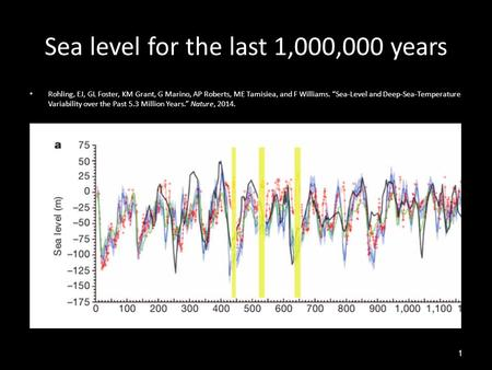 "Sea level for the last 1,000,000 years Rohling, EJ, GL Foster, KM Grant, G Marino, AP Roberts, ME Tamisiea, and F Williams. ""Sea-Level and Deep-Sea-Temperature."