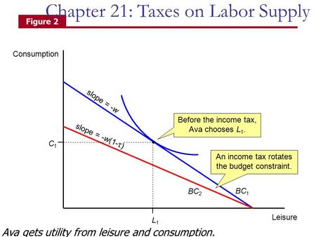 Consumption Leisure BC 1 BC 2 slope = -w slope = -w(1- τ ) L1L1 C1C1 Figure 2 Before the income tax, Ava chooses L 1. An income tax rotates the budget.