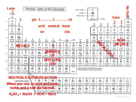 IPC 7.D Relate the chemical behavior of an element, including bonding, to its placement on the periodic table.