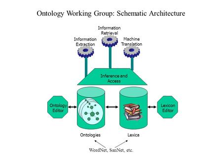 Ontology Working Group: Schematic Architecture Inference and Access OntologiesLexica Information Retrieval Machine Translation Information Extraction Ontology.