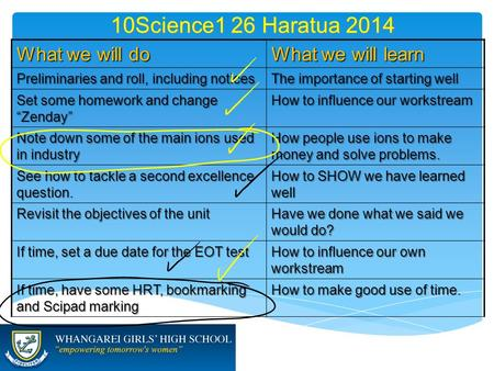 10Science1 26 Haratua 2014 What we will do What we will learn Preliminaries and roll, including notices The importance of starting well Set some homework.