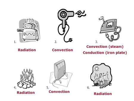Radiation Convection Convection (steam) Conduction (iron plate) Convection.