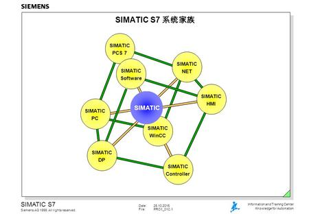 Date:25.10.2015 File:PRO1_01C.1 SIMATIC S7 Siemens AG 1999. All rights reserved. Information and Training Center Knowledge for Automation SIMATIC S7 系统家族.