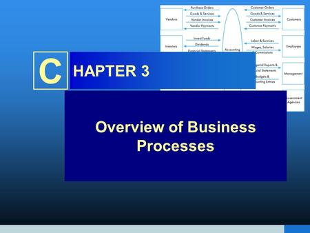 C HAPTER 3 Overview of Business Processes. INTRODUCTION Questions to be addressed in this chapter include: –What are the basic business processes in which.