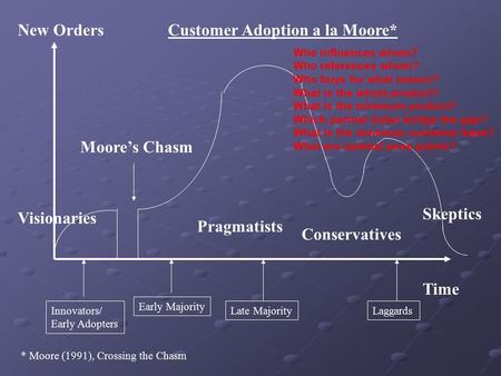 New Orders Time Customer Adoption a la Moore* * Moore (1991), Crossing the Chasm Innovators/ Early Adopters Early Majority Late MajorityLaggards Moore's.