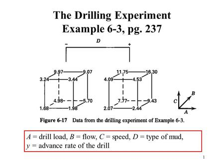 1 The Drilling Experiment Example 6-3, pg. 237 A = drill load, B = flow, C = speed, D = type of mud, y = advance rate of the drill.
