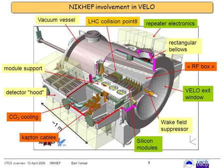 VTCS overview 13 April 2006 NIKHEFBart Verlaat 1 NIKHEF involvement in VELO ~1 m module support CO 2 cooling detector hood kapton cables Vacuum vessel.