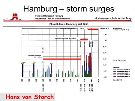 Hamburg – storm surges Hans von Storch. Bärring, 2005; blue - Lund; red – Stockholm Plausible cause: more or more violent storms?