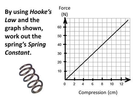 Force (N) Compression (cm) By using Hooke's Law and the graph shown, work out the spring's Spring Constant.