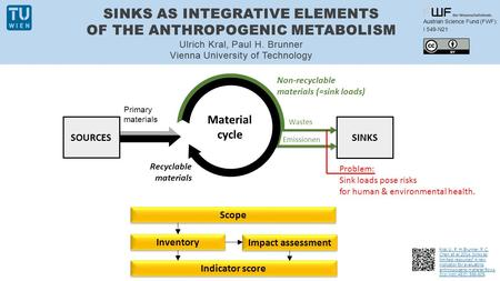 SINKS AS INTEGRATIVE ELEMENTS OF THE ANTHROPOGENIC METABOLISM Ulrich Kral, Paul H. Brunner Vienna University of Technology Austrian Science Fund (FWF):