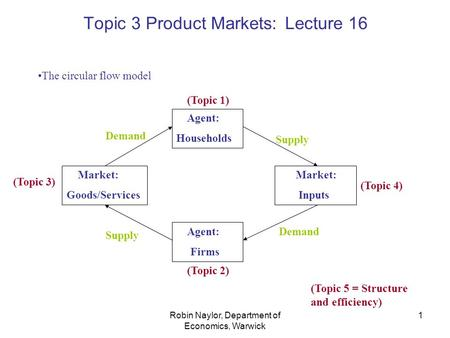 Robin Naylor, Department of Economics, Warwick 1 Topic 3 Product Markets: Lecture 16 The circular flow model Agent: Households Market: Goods/Services Market: