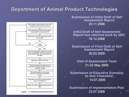 1 Department of Animal Product Technologies Submission of initial Draft of Self Assessment Report 20.11.2008 Initial Draft of Self Assessment Report was.
