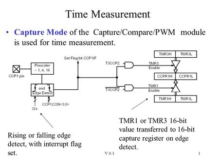 V 0.11 Time Measurement Capture Mode of the Capture/Compare/PWM module is used for time measurement. TMR1 or TMR3 16-bit value transferred to 16-bit capture.
