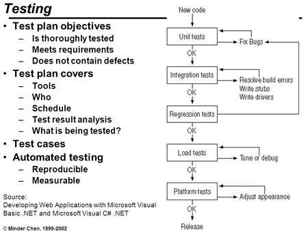 Testing 1 © Minder Chen, 1999-2002 Source: Developing Web Applications with Microsoft Visual Basic.NET and Microsoft Visual C#.NET Testing Test plan objectives.