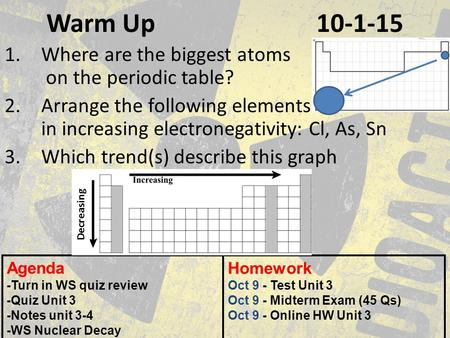 Warm Up 10-1-15 1.Where are the biggest atoms on the periodic table? 2.Arrange the following elements in increasing electronegativity: Cl, As, Sn 3.Which.