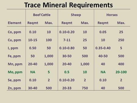 Trace Mineral Requirements Beef CattleSheepHorses ElementReqmtMax.ReqmtMax.ReqmtMax. Co, ppm0.10100.10-0.20100.0525 Cu, ppm10-151007-112510250 I, ppm0.50500.10-0.80500.35-0.405.