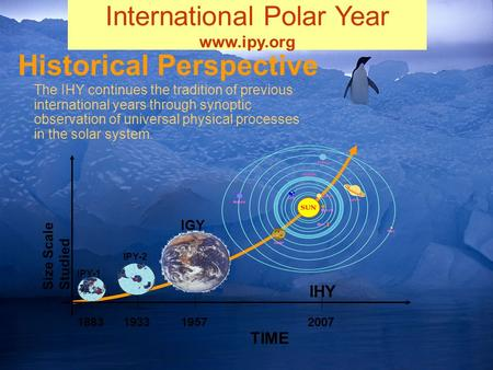 The IHY continues the tradition of previous international years through synoptic observation of universal physical processes in the solar system. Historical.