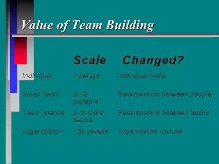 Value of Team Building. Stages of Team Development n 1 -- Forming n 2 -- Norming n 3 -- Storming n 4 -- Producing n 5 -- Ending.