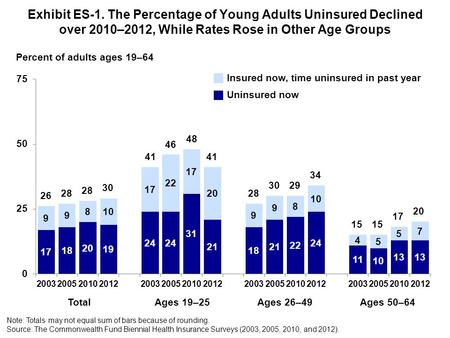Exhibit ES-1. The Percentage of Young Adults Uninsured Declined over 2010–2012, While Rates Rose in Other Age Groups Note: Totals may not equal sum of.