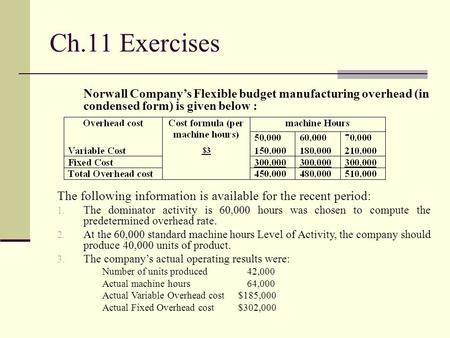 Ch.11 Exercises Norwall Company's Flexible budget manufacturing overhead (in condensed form) is given below : The following information is available for.