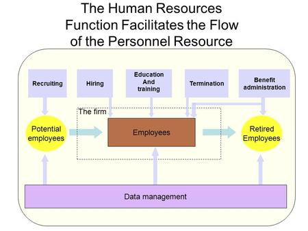 The Human Resources Function Facilitates the Flow of the Personnel Resource Hiring Education And training RecruitingTermination Benefit administration.