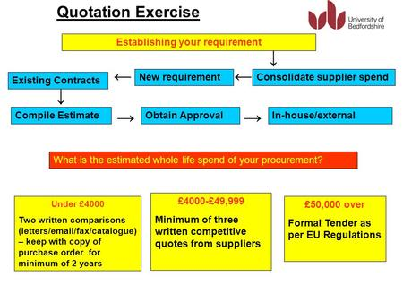 Quotation Exercise Establishing your requirement Existing Contracts New requirementConsolidate supplier spend ↓ Compile EstimateObtain ApprovalIn-house/external.