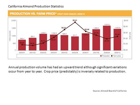 Annual production volume has had an upward trend although significant variations occur from year to year. Crop price (predictably) is inversely related.