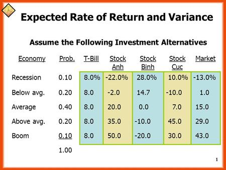 1 Expected Rate of Return and Variance Assume the Following Investment Alternatives EconomyProb.T-BillStock Anh Stock Binh Stock Cuc Market Recession 0.10.
