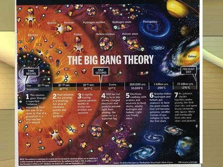 "What is ""The Big Bang?"" Model for how our universe began. States that all matter and energy in the universe were once concentrated at a single point,"