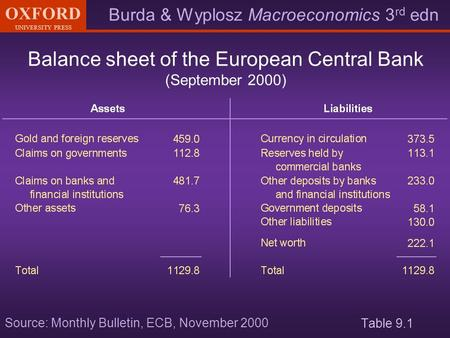 Burda & Wyplosz Macroeconomics 3 rd edn OXFORD UNIVERSITY PRESS Table 9.1 Balance sheet of the European Central Bank (September 2000) Source: Monthly Bulletin,