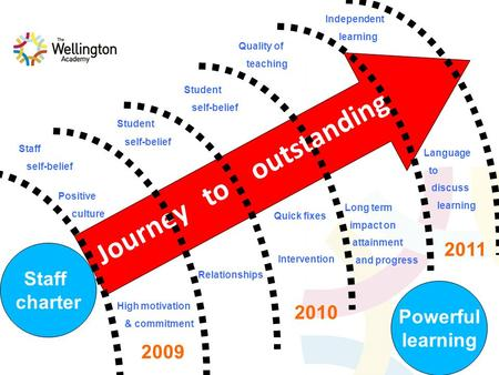 Journey to outstanding Staff charter Positive culture Staff self-belief High motivation & commitment Relationships Student self-belief Quality of teaching.
