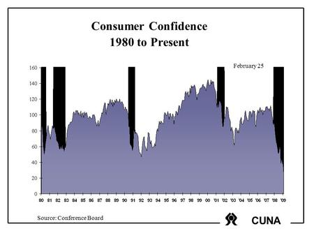 CUNA Consumer Confidence 1980 to Present February 25 Source: Conference Board.