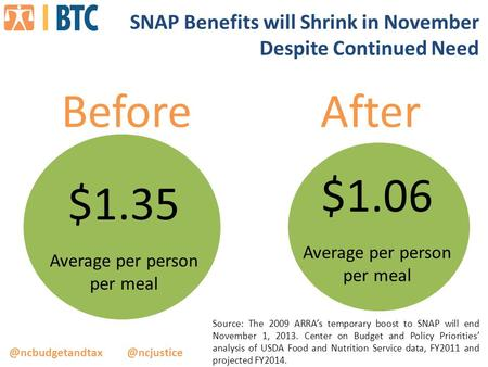 SNAP Benefits will Shrink in November Despite Continued Need Source: The 2009 ARRA's temporary boost to SNAP will end November.