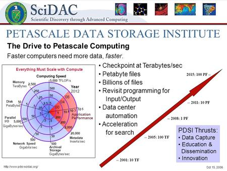 Oct 15, 2006  PETASCALE DATA STORAGE INSTITUTE The Drive to Petascale Computing Faster computers need more data, faster. --