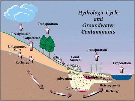 Aquifer Storage Properties CVEG 5243 Ground Water Hydrology T. Soerens.