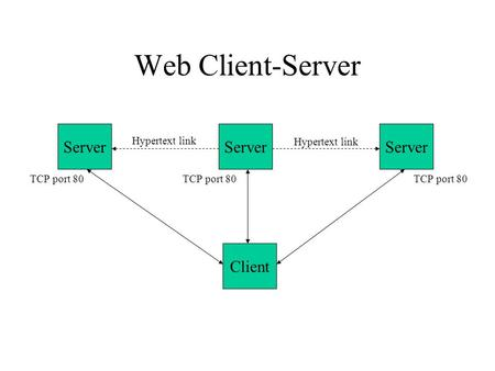 Web Client-Server Server Client Hypertext link TCP port 80.