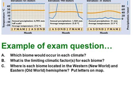 Example of exam question… A.Which biome would occur in each climate? B.What is the limiting climatic factor(s) for each biome? C.Where is each biome located.