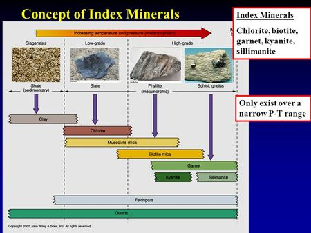 Concept of Index Minerals