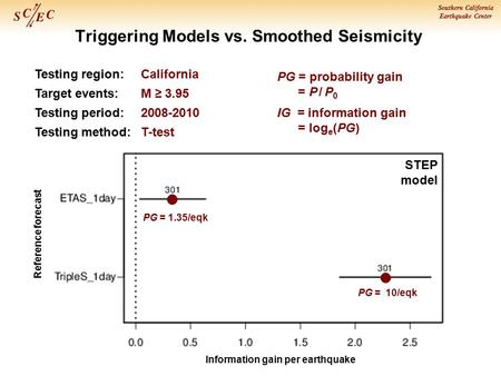 Southern California Earthquake Center Triggering Models vs. Smoothed Seismicity PG = 1.35/eqk PG = 10/eqk Information gain per earthquake Reference forecast.