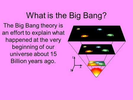 What is the Big Bang? The Big Bang theory is an effort to explain what happened at the very beginning of our universe about 15 Billion years ago.