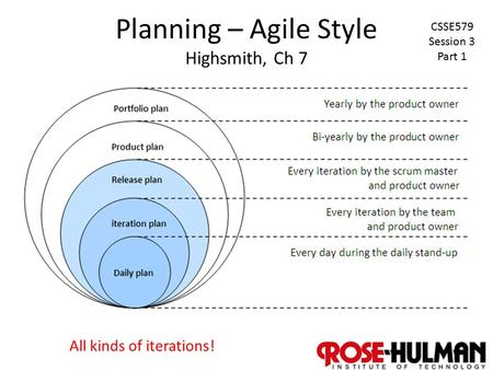1 Planning – Agile Style Highsmith, Ch 7 All kinds of iterations! CSSE579 Session 3 Part 1.