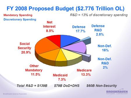 FY 2008 Proposed Budget ($2.776 Trillion OL) R&D = 13% of discretionary spending Non-Def. 16% Other Mandatory 11.5% Social Security 20.9% Net Interest.