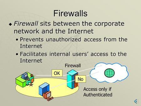 Firewalls  Firewall sits between the corporate network and the Internet Prevents unauthorized access from the InternetPrevents unauthorized access from.