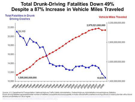 Total Fatalities in Drunk Driving Crashes Vehicle Miles Traveled Total Drunk-Driving Fatalities Down 49% Despite a 87% Increase in Vehicle Miles Traveled.