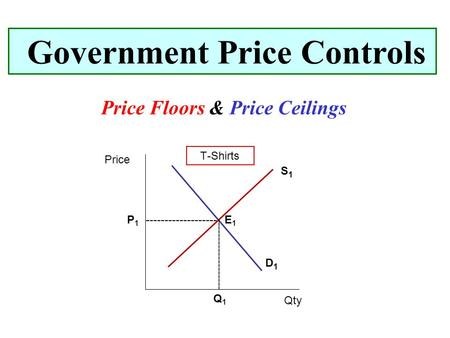 Price Floors & Price Ceilings Government Price Controls Price Qty T-Shirts D1D1 S1S1 ------------------- P1P1 Q1Q1 E1E1.