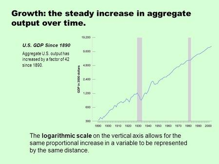 The logarithmic scale on the vertical axis allows for the same proportional increase in a variable to be represented by the same distance. Growth: the.